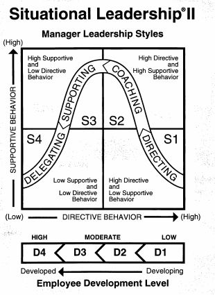 Situational Leadership « Leadership and Management