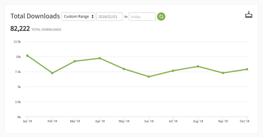 Screen shot showing the podcast statistics for Cultivate Connection's weekly meditation.