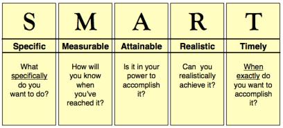 SMART goals definition