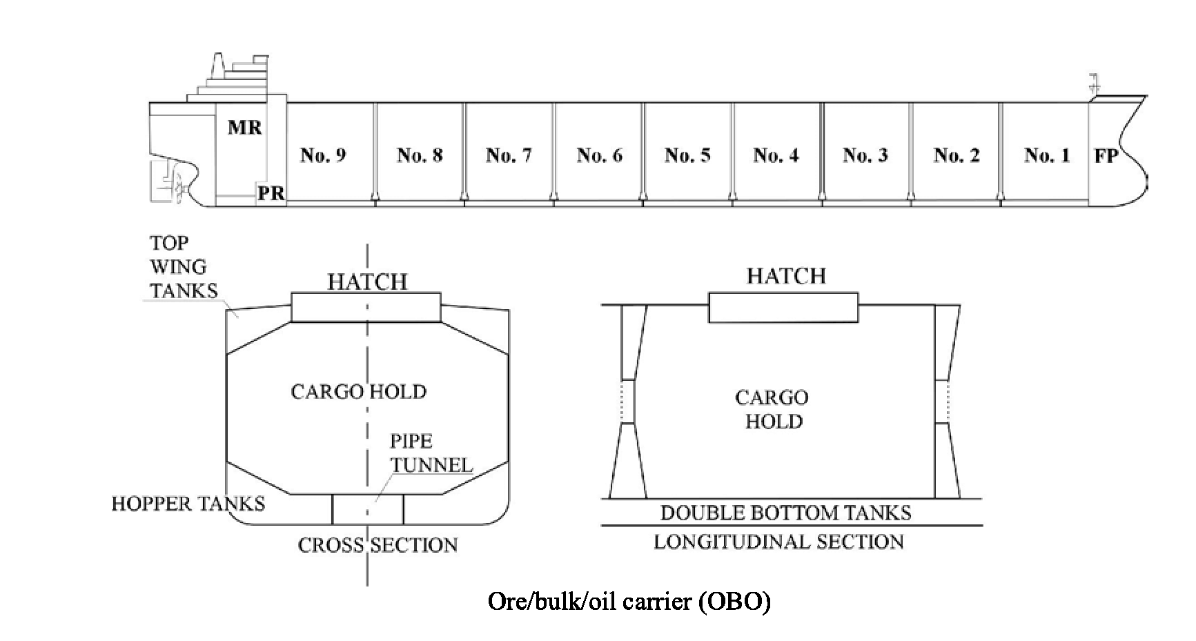 hight resolution of attention should be paid to the gas contents of wing tanks when the vessel is discharging bulk ore