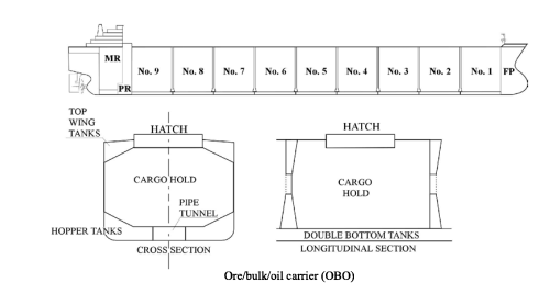small resolution of attention should be paid to the gas contents of wing tanks when the vessel is discharging bulk ore