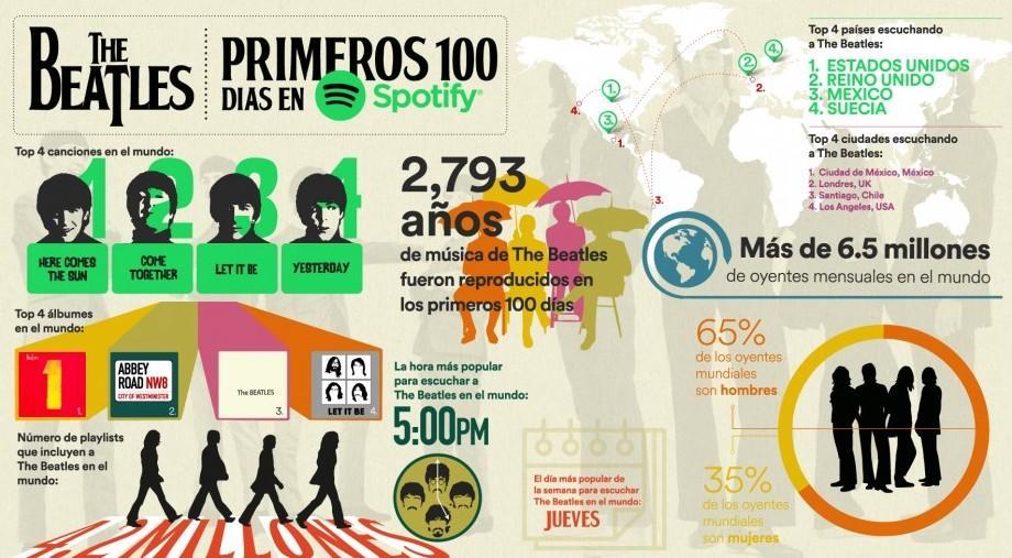 Spotify - Los primeros 100 días de The Beatles en Spotify