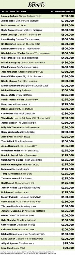 estrellas de la TV mejores pagas cultura geek
