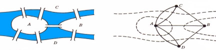 Mapeando as pontes de Koningsberg com um grafo. Os nós são as regiões e as arestas são as pontes.