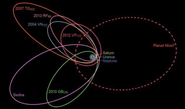 Trajectoire potentielle de la 9eme planète