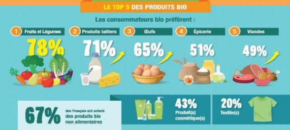 produits biologiques