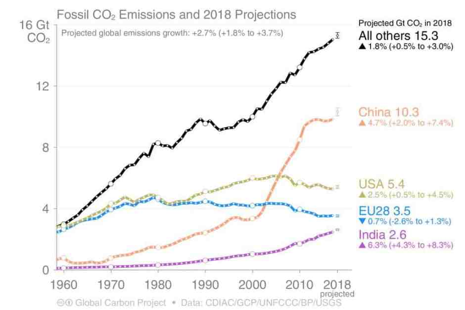 a3c209960a_50144886_emissions-co2-2018-global-carbon-project