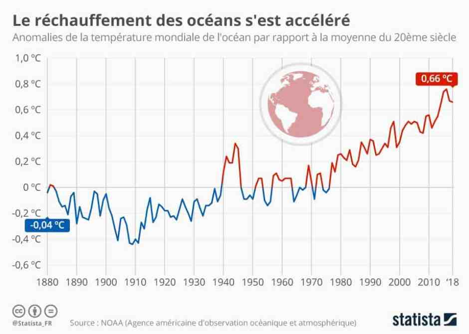 chartoftheday_17373_evolution_de_la_temperature_moyenne_des_oceans_n