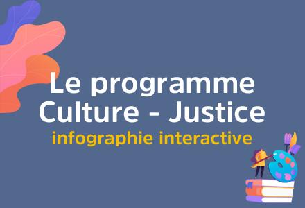 Infographie interactive