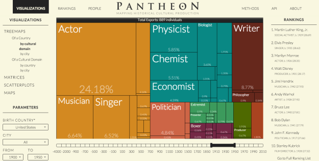 Pantheon - Visualizations 1900 -1950.png