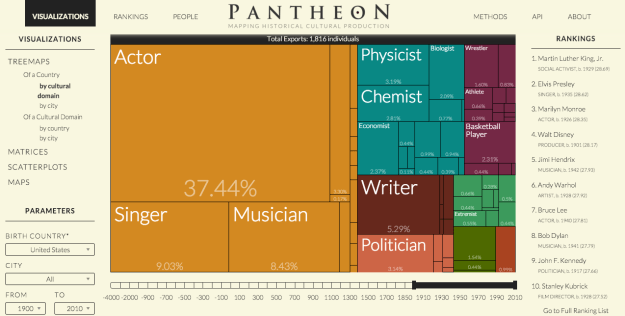 Pantheon - Visualizations.png