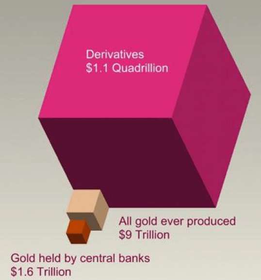 Gold and derivatives