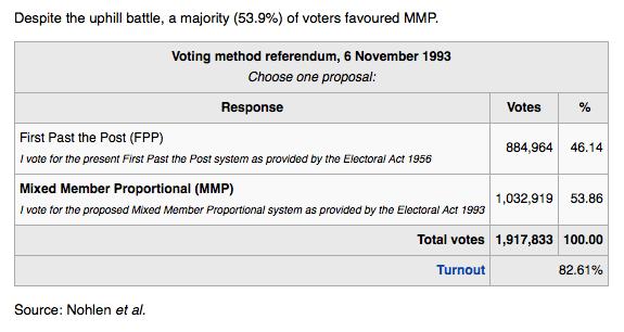 New Zealand Proportional Representation