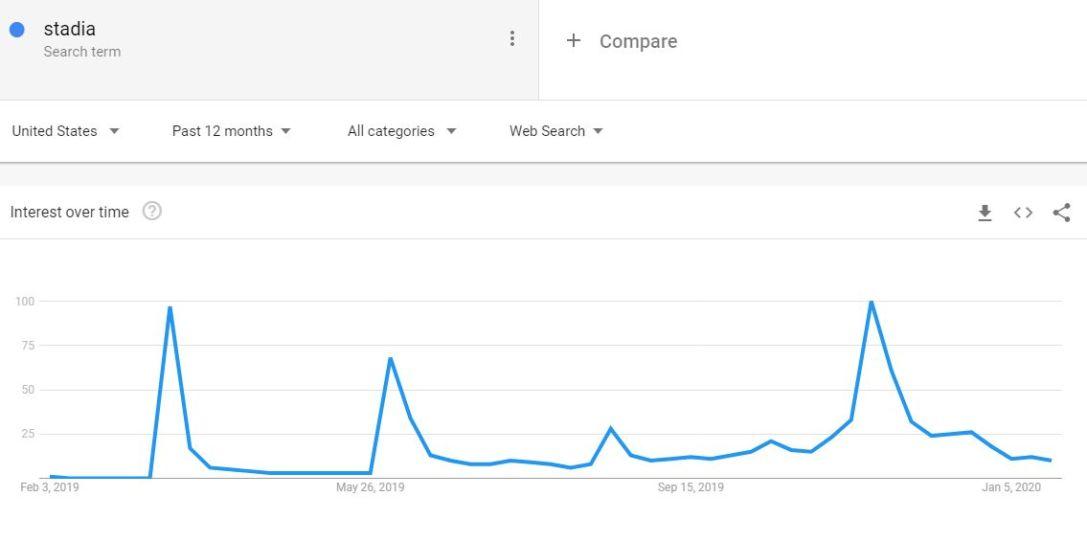 Stadia Google Trends