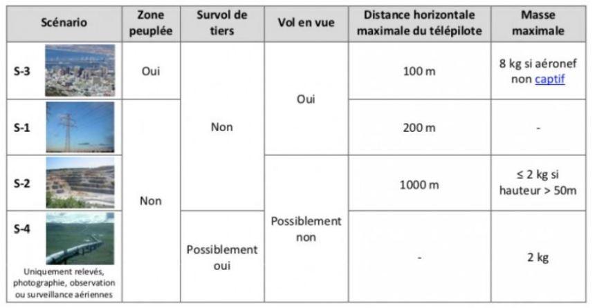 homologation drone racer et Formation télépilote