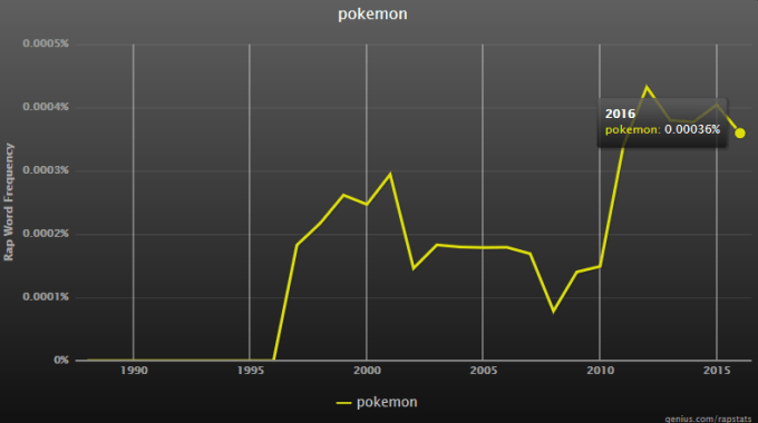 pokemon rap stats - rap genius