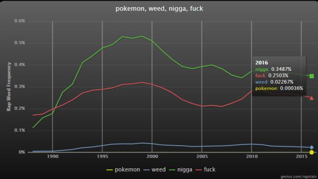 rap stats - weed - rap genius