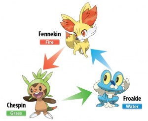 Pokémon X and Y starter pokemon