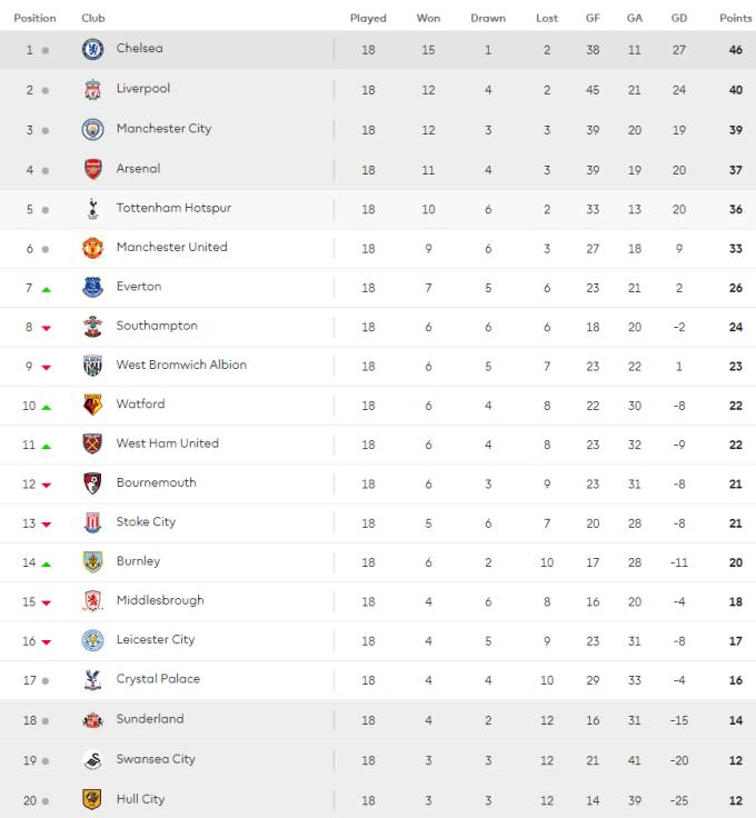 2016 Premier League table