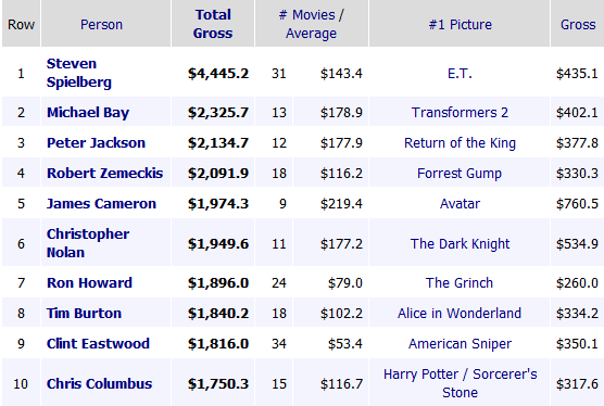 highest grossing directors of all-time