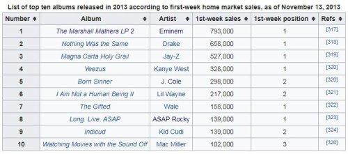 Top selling rap albums 2013