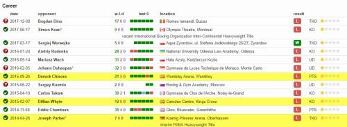 Marcelo Luiz Nascimento boxing record