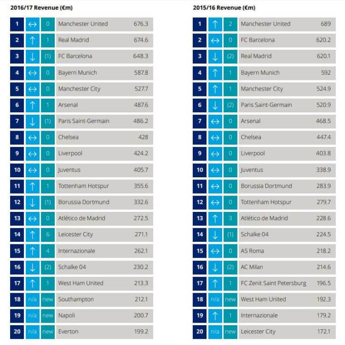 Deloitte Football Money Table 2016/17