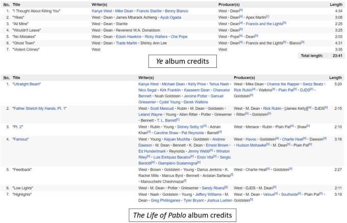 Kanye West album credits