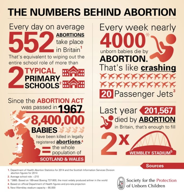 Britain Abortion Statistics