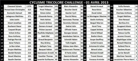 Cyclisme Tricolore Challenge 1er avril