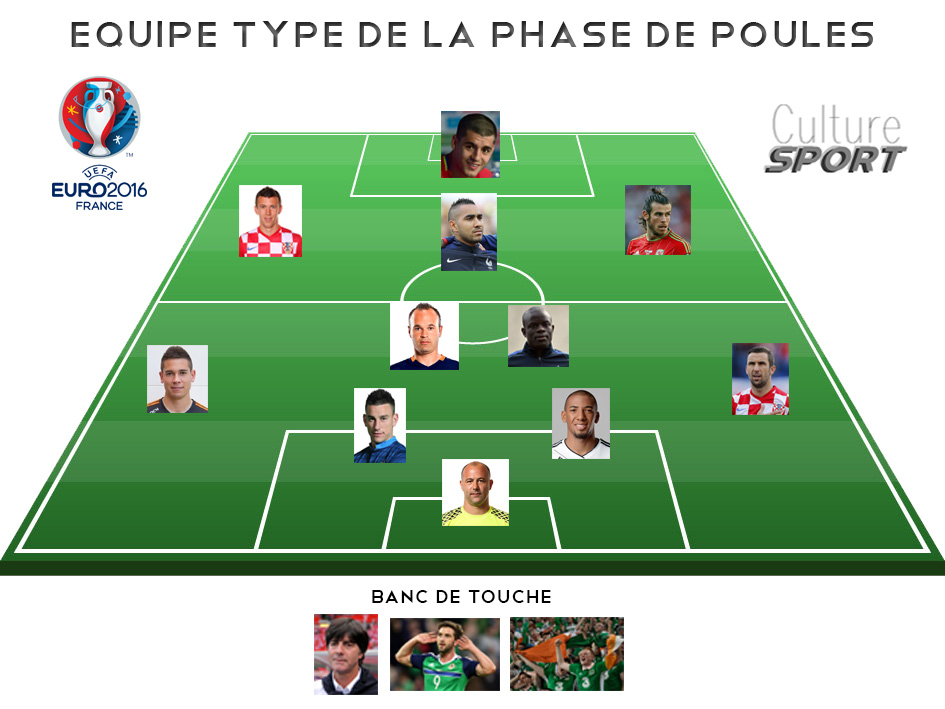 Equipe type phase de poules