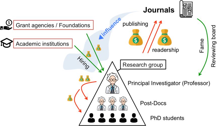 fig3_the scientific publishing lobby