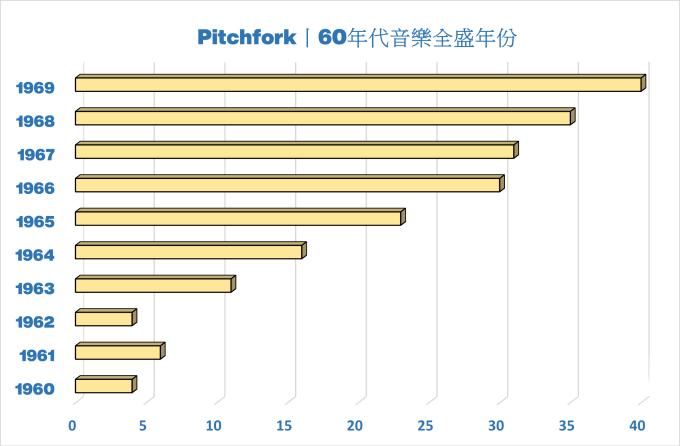年份,Pitchfork 音樂網站 60年代最佳歌曲排行榜
