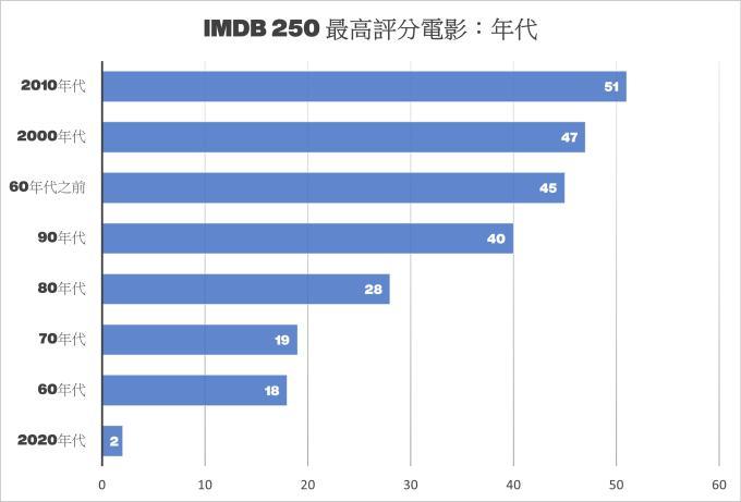 作品獲多次上榜年代丨IMDB Top 250 Rated 電影排行榜