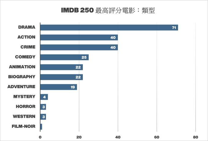 作品獲多次上榜類型丨IMDB Top 250 Rated 電影排行榜