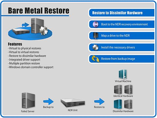 Bare Metal Restore