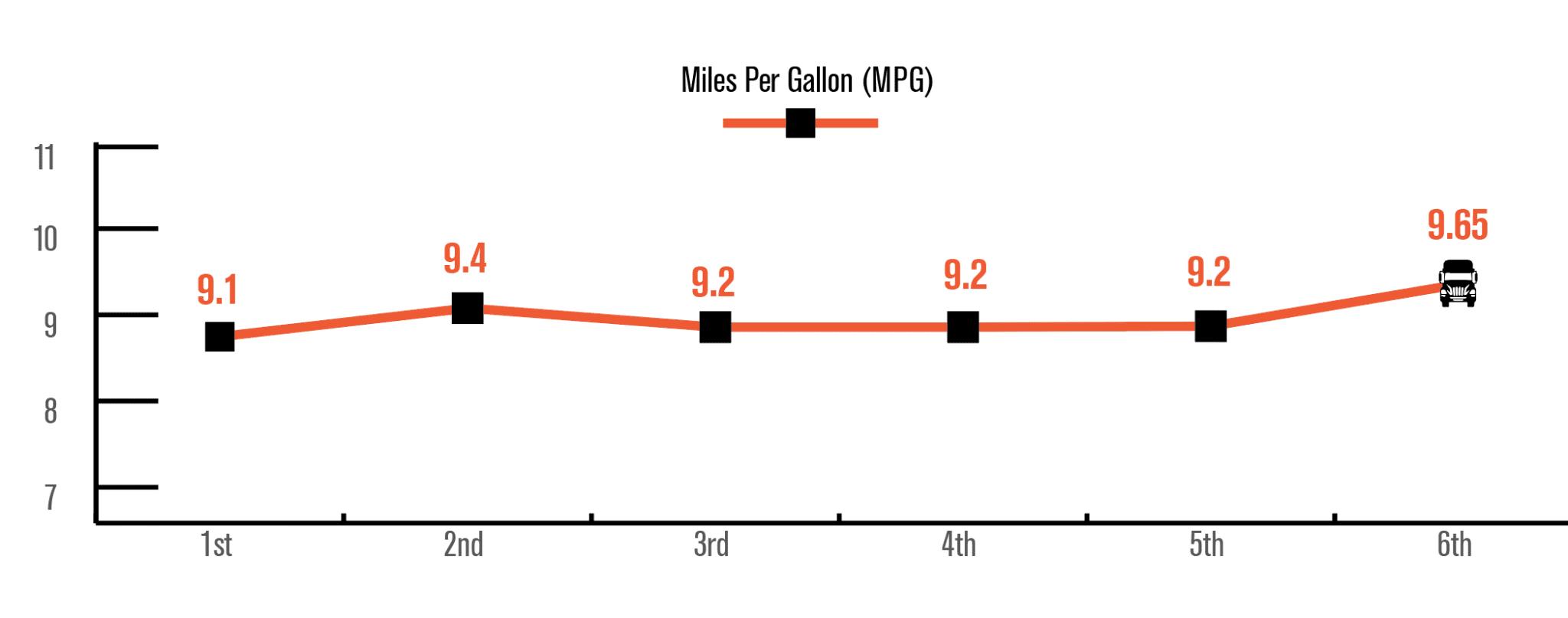 NextGen C10: RACE to 10 MPG: 6th Run MPG Stats: Fuel