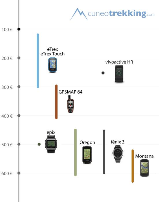 Guida all'acquisto del miglior GPS per escursionismo