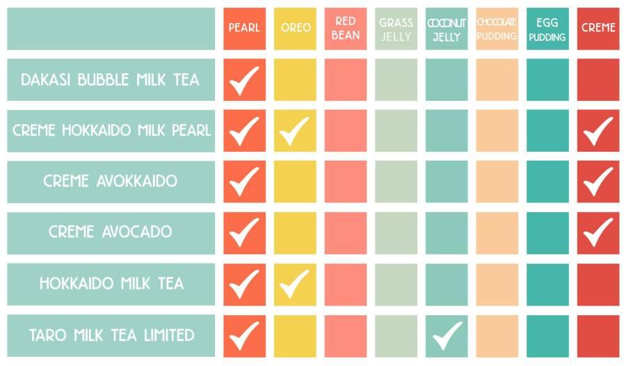 Dakasi Milk Tea Add Ons Guide