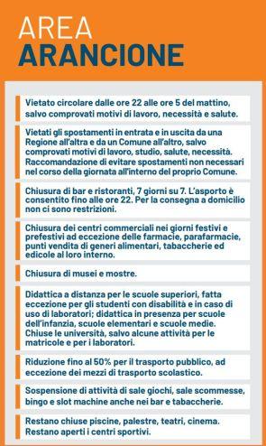 zona-arancione-regole