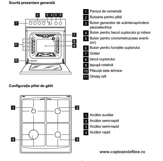 Mobila pentru bucataria: Manual utilizare aragaz zanussi