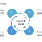 How to take Digital Notes while Building A Second Brain