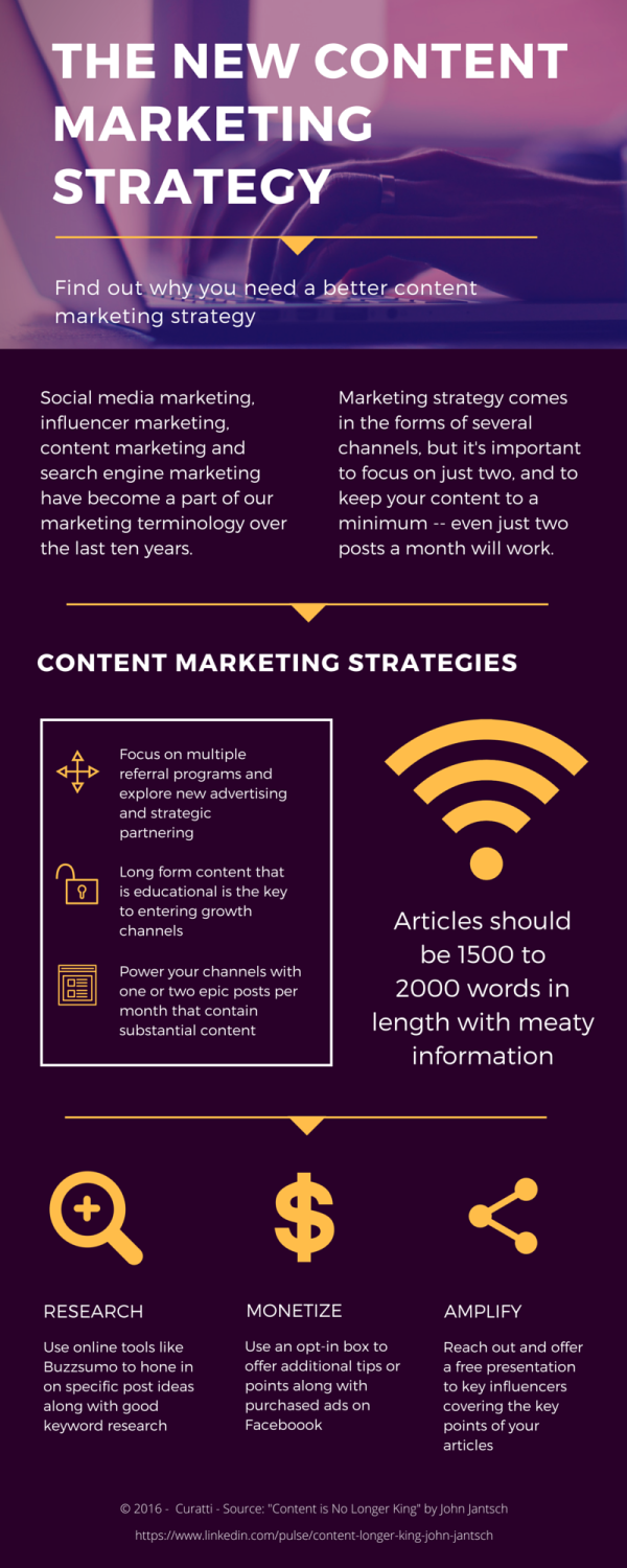 Age Of Content Marketing Explained Infographic