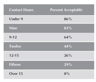 """Figure 3. Percentage of respondents who rated their number of contact hours as """"Acceptable"""" as it relates to their ability to stay research-active."""