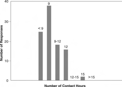 Figure 4. Recommended number of contact hours by those faculty members who rated their current number as too high to be research-active