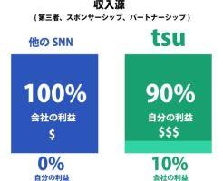 先行者利益なんて関係ない!tsu(スー)で稼げる人と稼げない人の圧倒的な違い