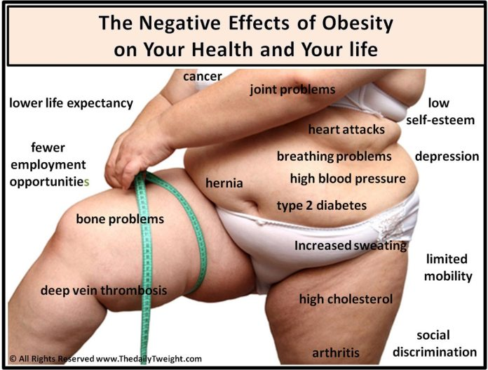 The Negative Effects Of Obesity.