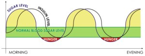 cho-hunger-graph