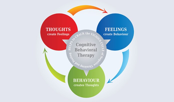 Cognitive Behavioral Therapy Neutralizes Negative Thoughts