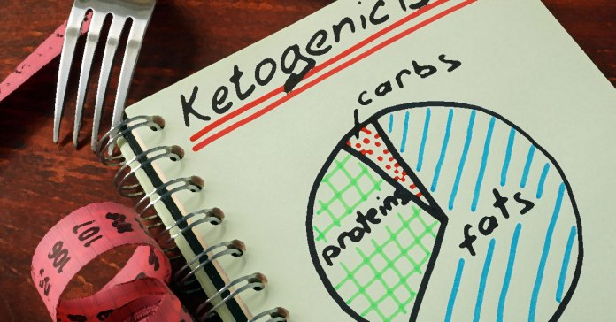 A ketogenic diet contains very little carbs, high fat, and moderate protein.